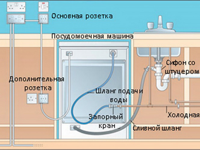 Как встроить посудомоечную машину bosch своими руками